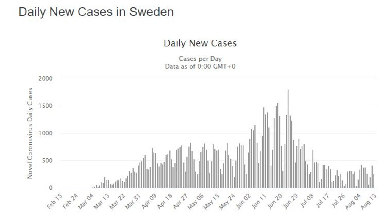 Sweden is currently seeing consistently fewer cases and deaths. Picture: Worldmeters.