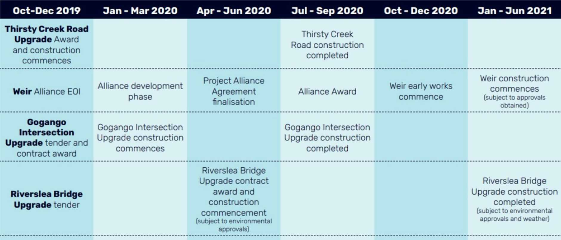 Rookwood Weir's project timeline.
