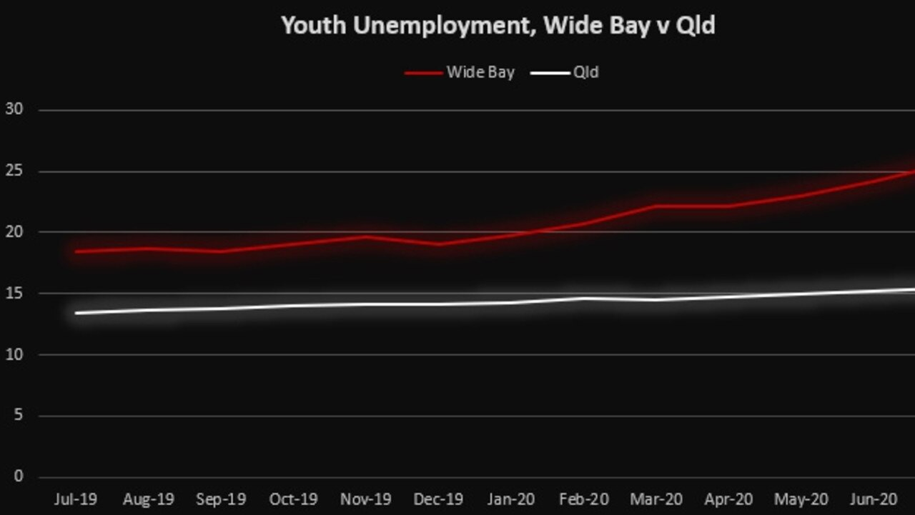 Government leaders are being urged to think outside the box as the Wide Bay's youth unemployment levels continue to soar.