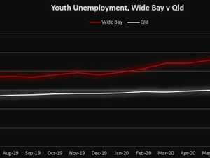 Gympie's youth unemployment hits staggering level