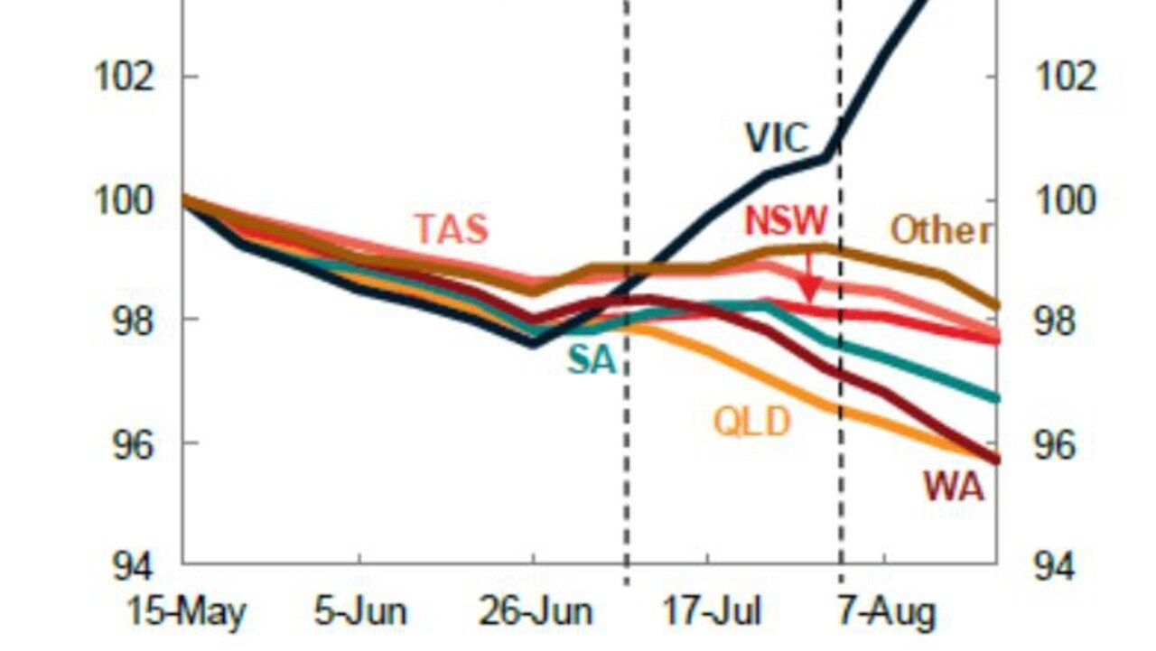 While other states have seen unemployment fall since a peak in May, Victoria has seen a huge spike due to the second lockdown. Between the dashed lines was when Melbourne wasn't in lockdown. Picture: Treasury.