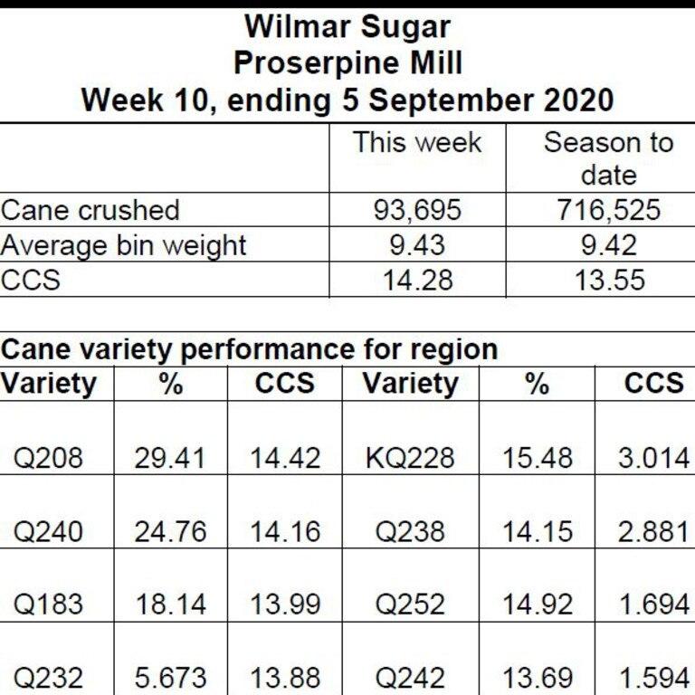 Wilmar Sugar's Week 10 Proserpine mill crush report.