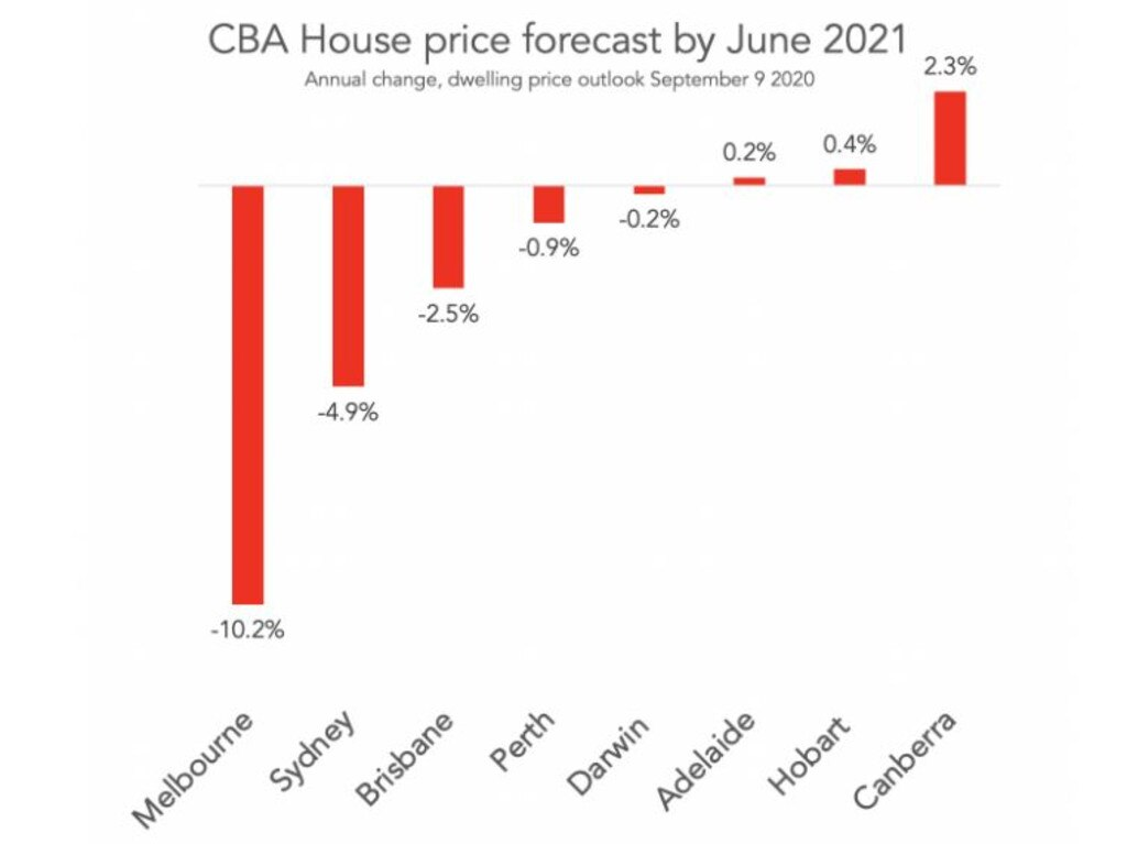 Predictions show that house prices will drop in most states.