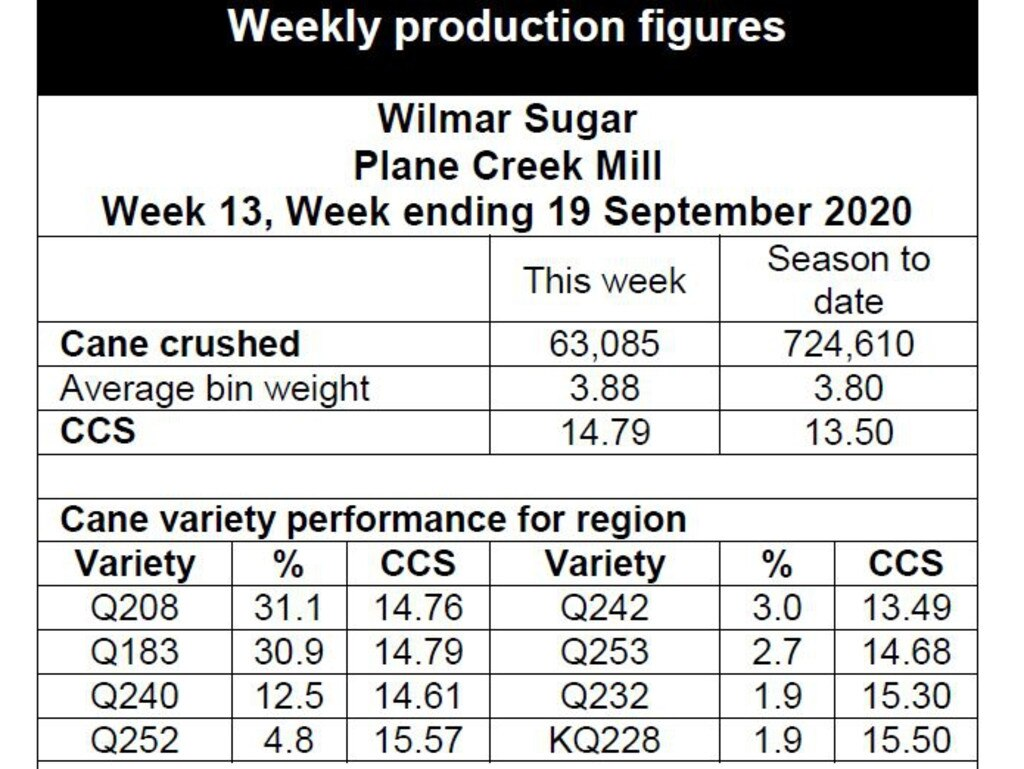Crush report for Wilmar's Plane Creek Mill Week 13.
