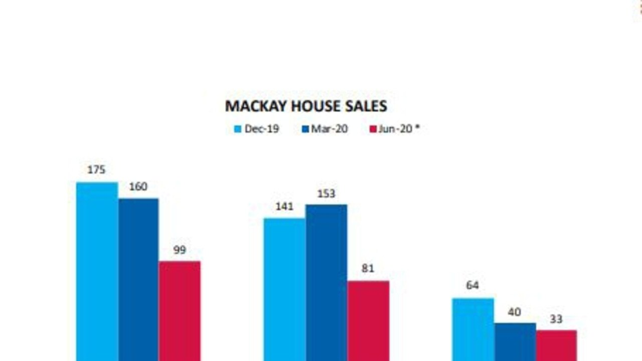Mackay property sales for the April-June 2020 quarter have been released in the Queensland Market Monitor September 2020 issue. Picture: Real Estate Institute of Queensland