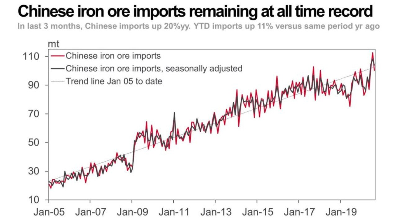 Iron ore imports remain high in China as it builds its way out of economic hardship.