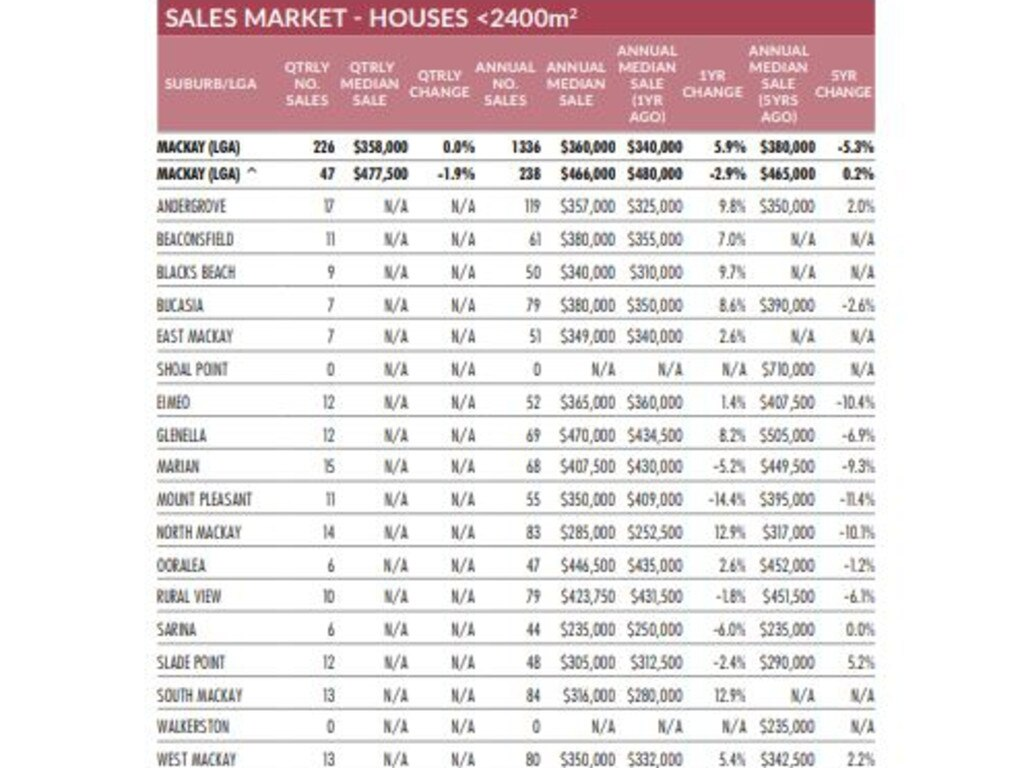 The latest house sales for the Mackay region from the Real Estate Institute of Queensland's Market Monitor report for the April-June 2020 quarter. Picture: REIQ