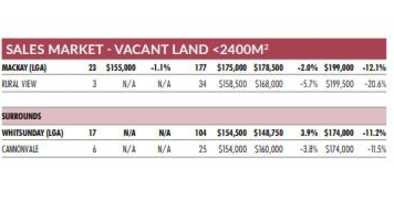 The latest house/unit sales and rental market figures for the Mackay region from the Real Estate Institute of Queensland's Market Monitor report for the April-June 2020 quarter. Picture: REIQ