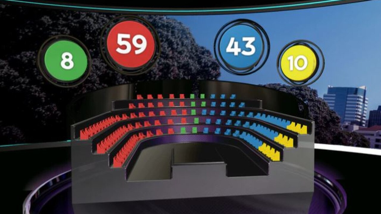 The make up of the NZ parliament as projected by the latest TVNZ poll. Labor is on 59, the National son 43, ACT on 10 and the Greens with 8 seats. Picture: TVNZ.