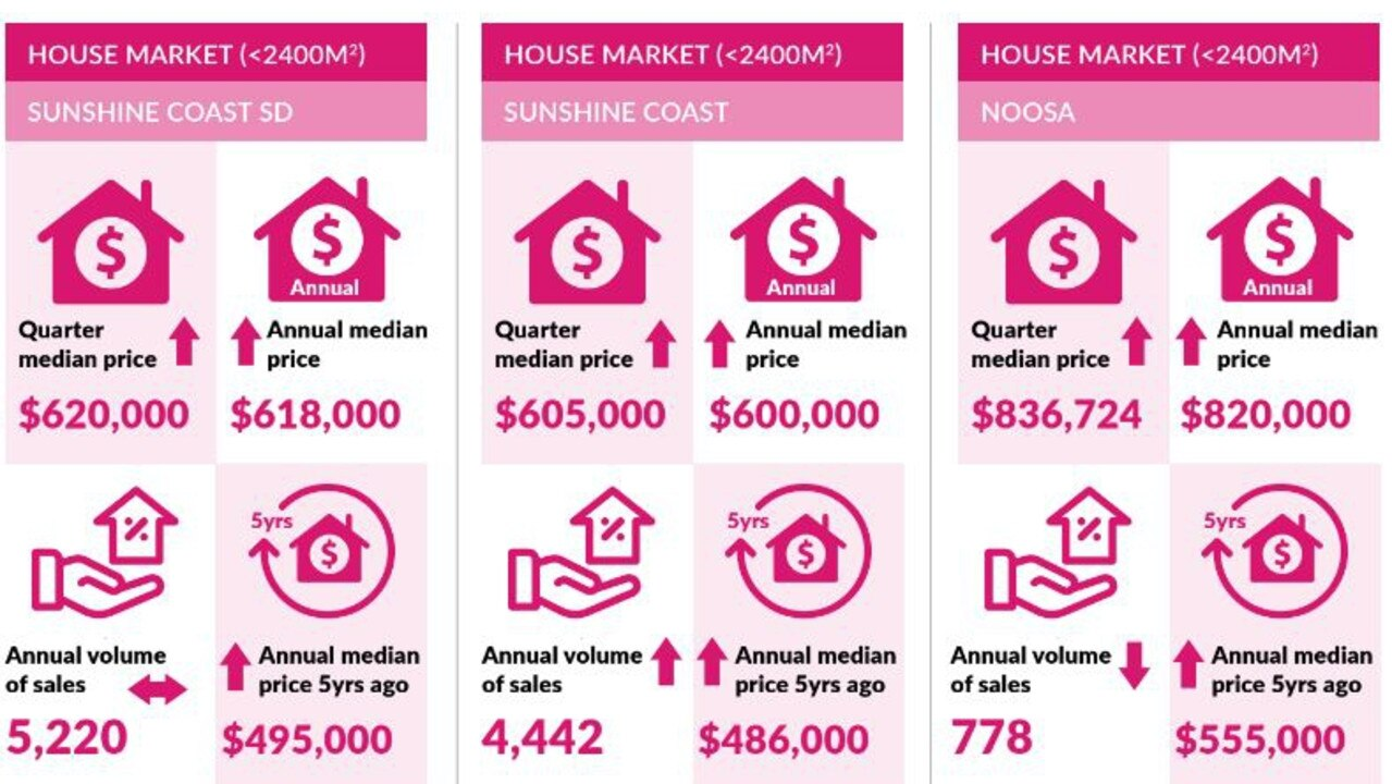 Infograph on Sunshine Coast property prices from the REIQ's quarterly Queensland market monitor report.