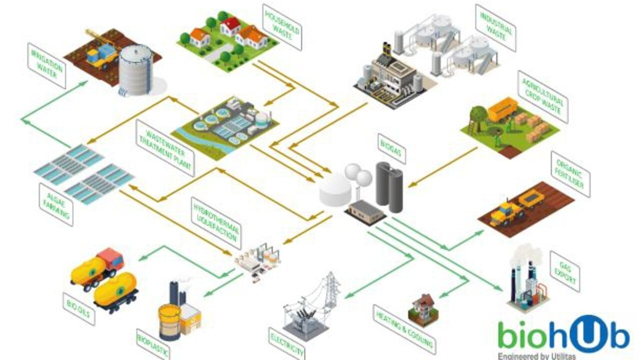 GREEN OUTLOOK: A bioHub by Utilitas has anaerobic digestion (biogas) for Renewable Natural Gas (RNG) biomethane and hydrogen while providing a platform for biomanufacturing.