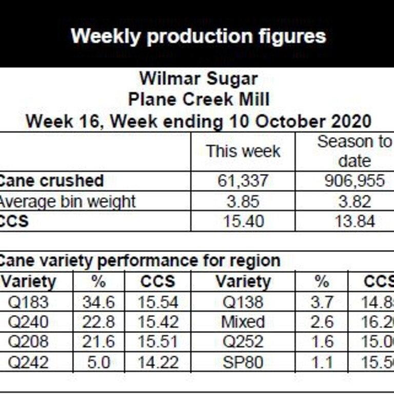 Plane Creek crush report for week 16