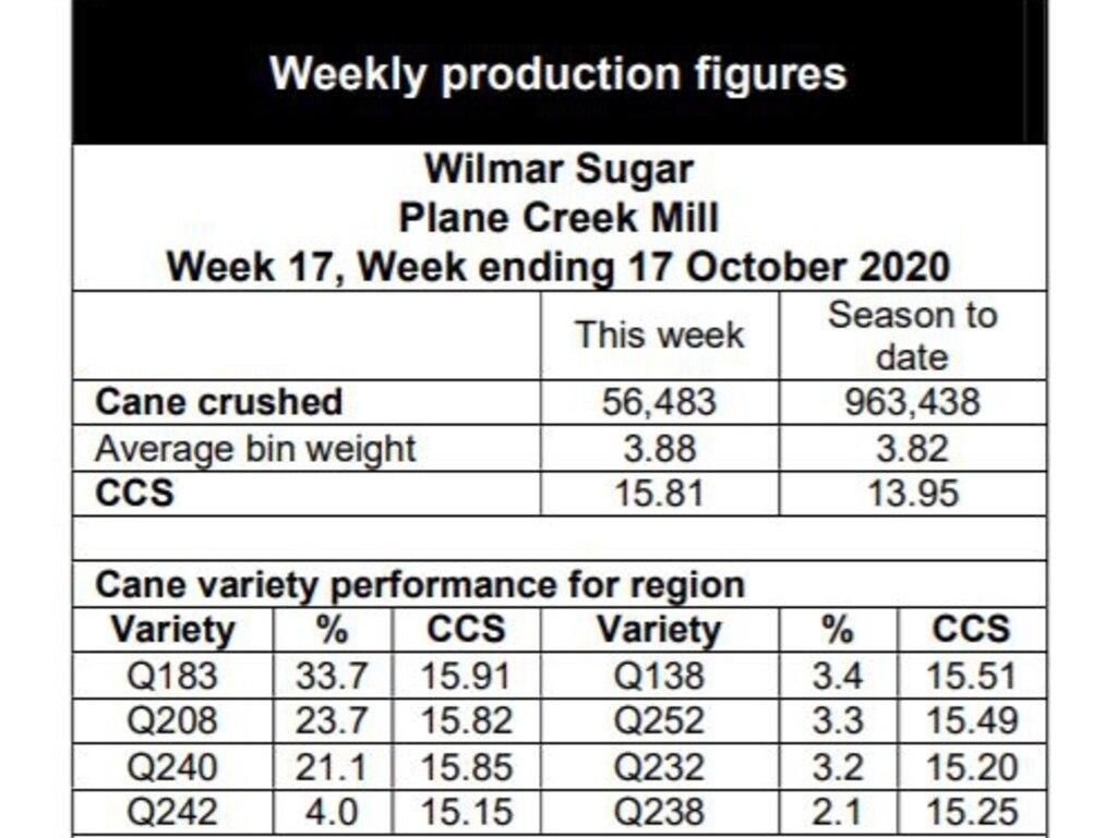 Week 17 Crush report for Plane Creek mill