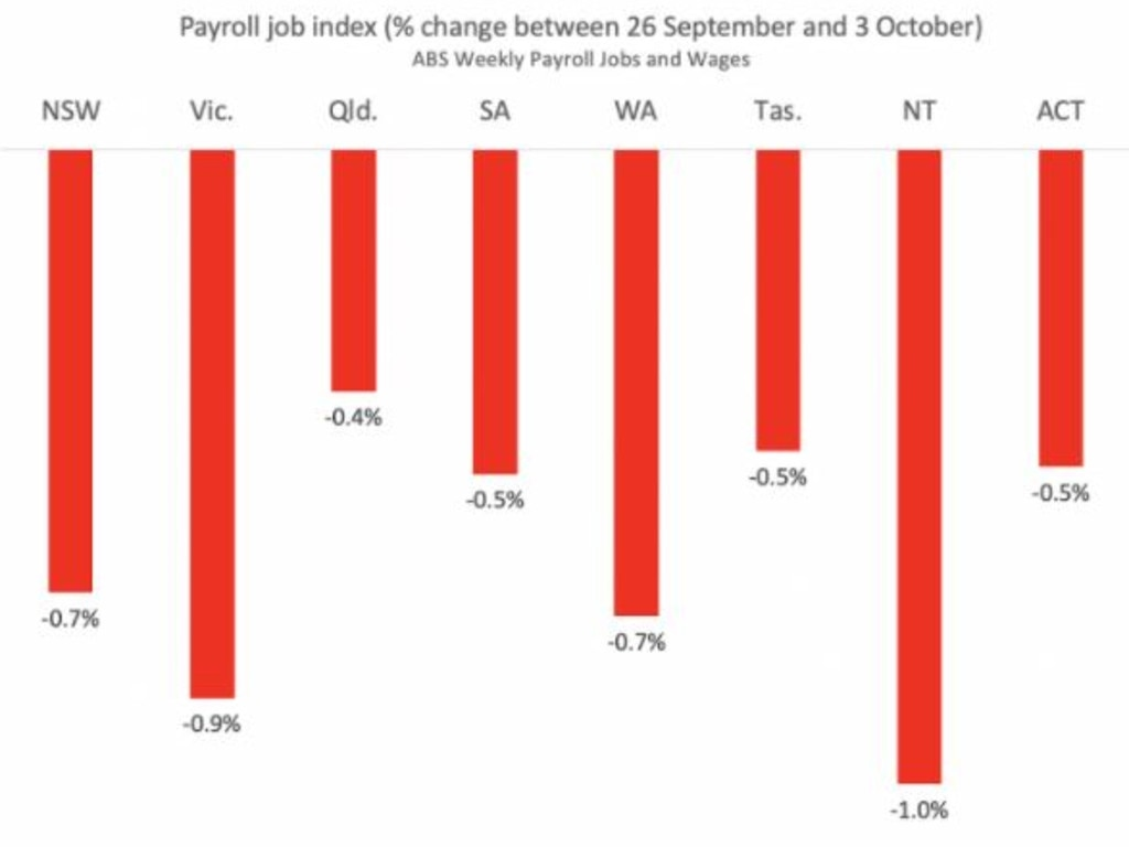All states saw a drop in jobs the week from September 26 to October 3. Picture: Supplied.