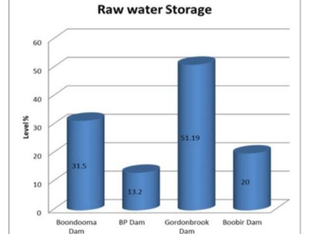 Current dam levels across the South Burnett. (Picture: South Burnett Regional Council)