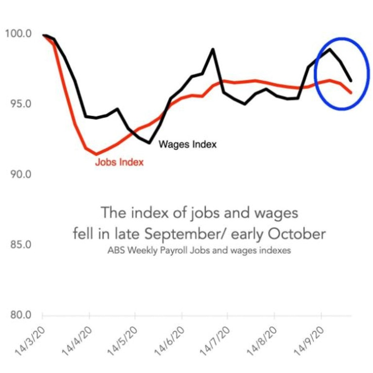 Jobs and wages began declining as soon as JobKeeper was lowered. Picture: Supplied.