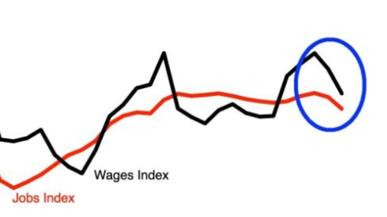 Index of jobs and wages late September to early October.