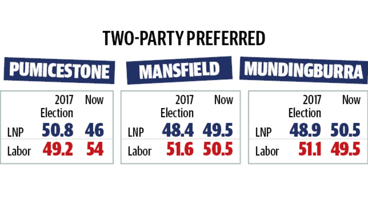 Newspoll Qld two-party