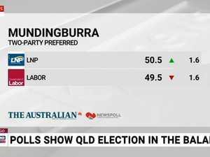 Polls show Queensland election too close to call