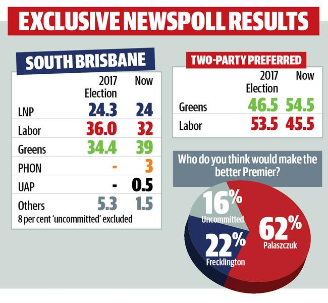Exclusive Newspoll results show Greens will take South Brisbane.