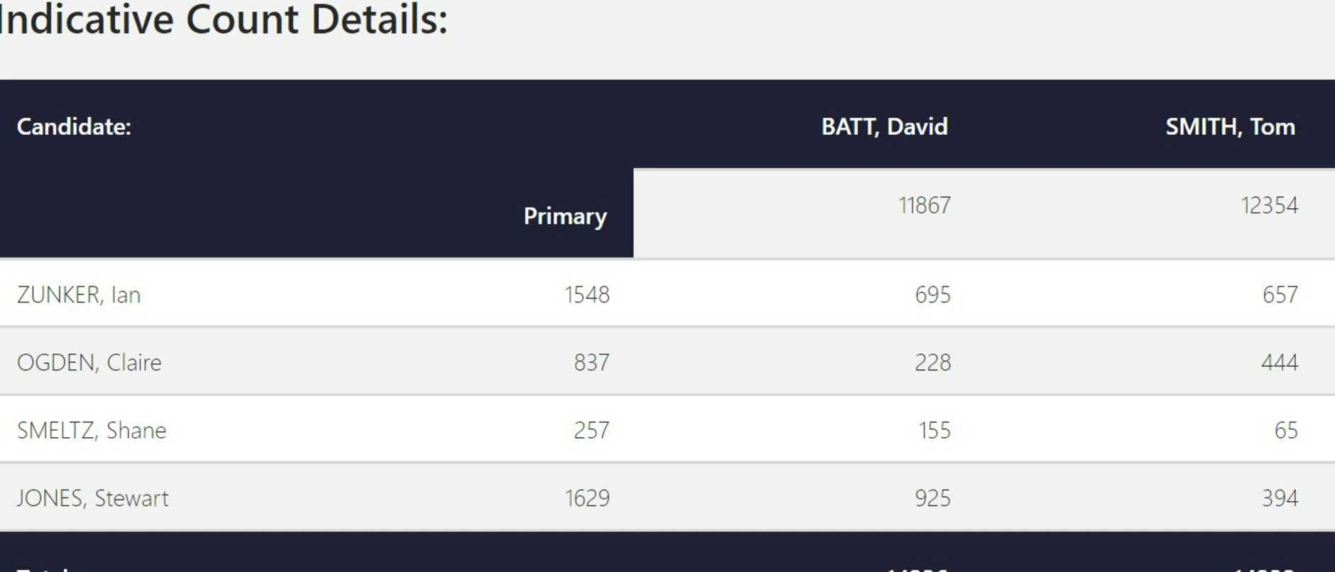 Incumbent MP David Batt has just edged out in front of Labor candidate Tom Smith as votes for the seat of Bundaberg continue to be counted.
