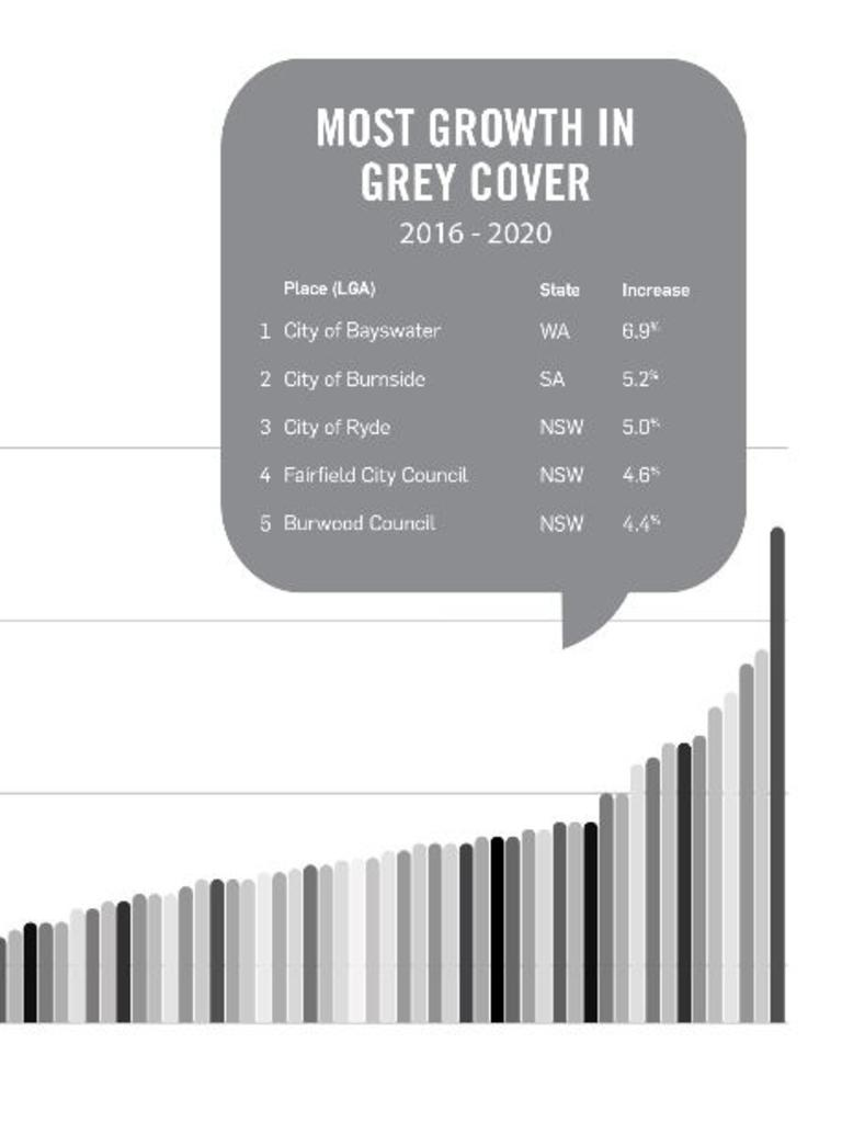 LGAs that have had the biggest increase in grey cover, that is roads and other hard surfaces Picture: RMIT.