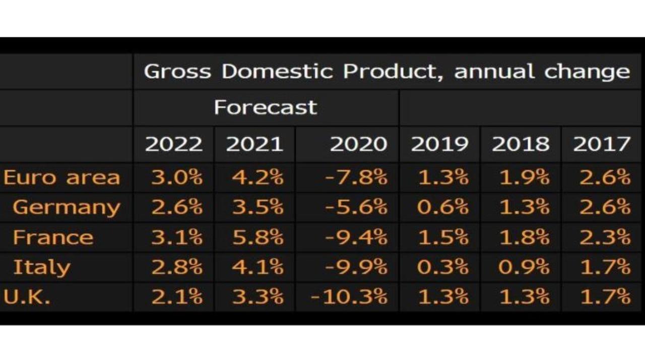 Europe is still struggling under the economic affects of COVID. Source: Bloomberg.
