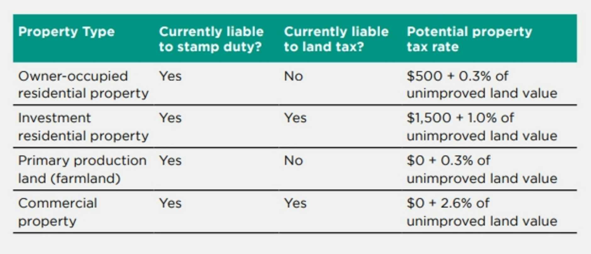 Source: NSW Treasury
