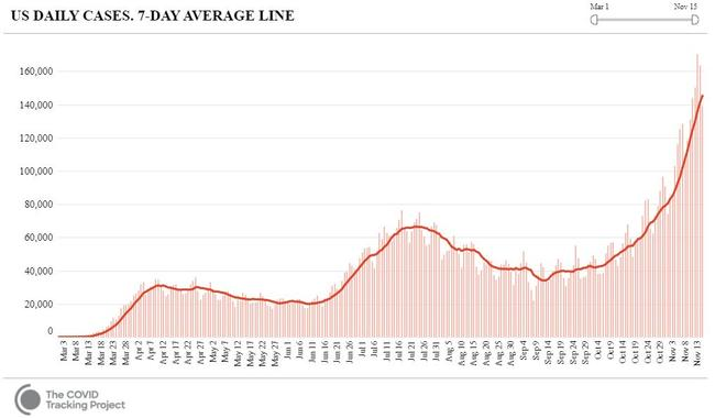 America is currently at its highest peak of the pandemic so far, and it's still rising. Picture: COVID Tracking Project