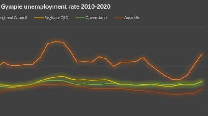 Gympie's unemployment spikes to five year high
