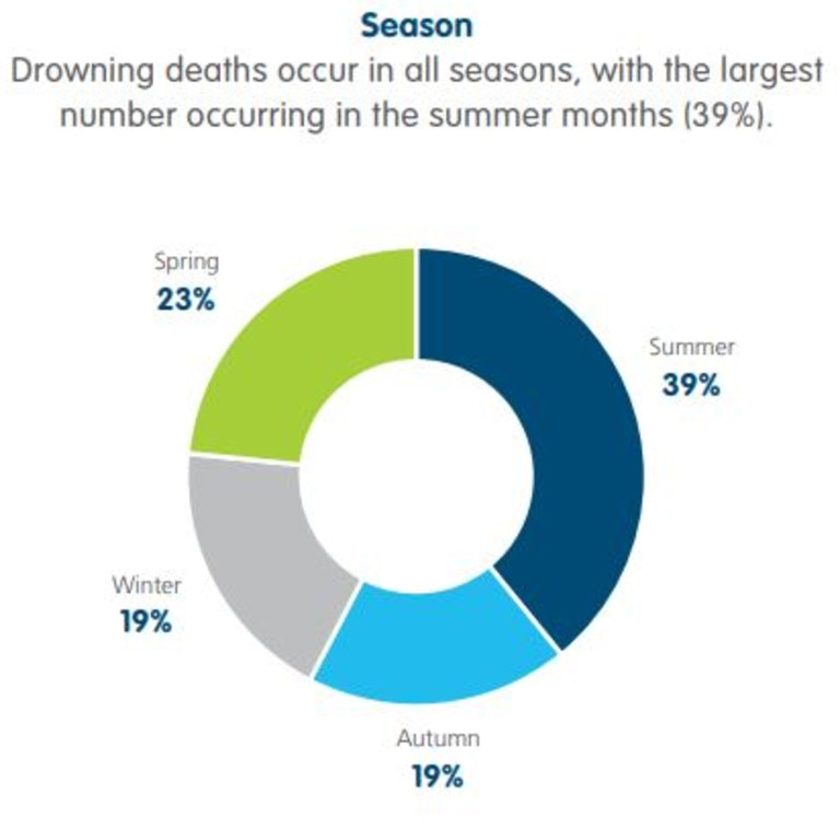 Drownings by season, July 2019 to June 2020. Picture: Royal Life Saving Society Australia