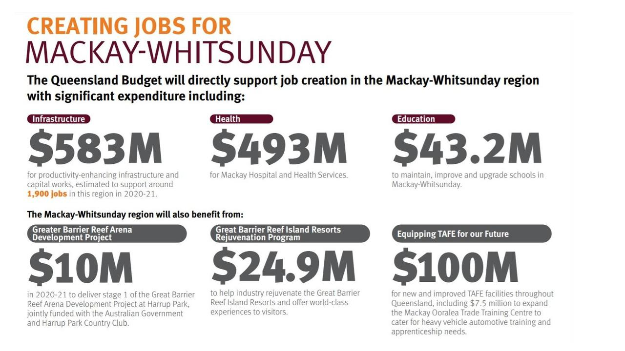 Mackay, Isaac and Whitsunday funding highlights in the 2020 Queensland Budget.