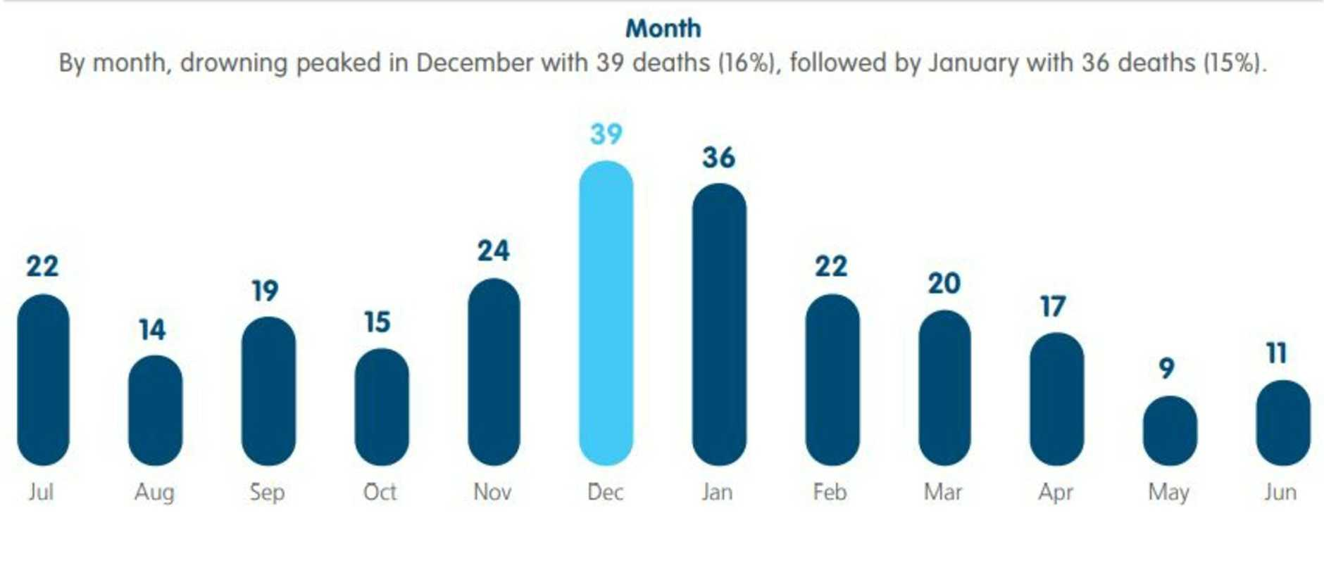 Drownings by month for 2019/20. Picture: Royal Life Saving Society Australia
