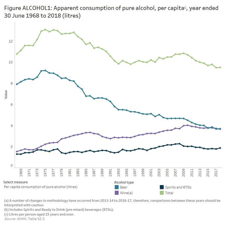 Figure 1: Apparent consumption of pure alcohol per capita 30 June 1969 to 2018 (litres).