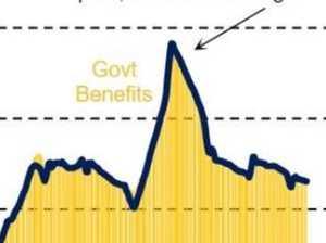 Bleak outlook: 15 per cent unemployed