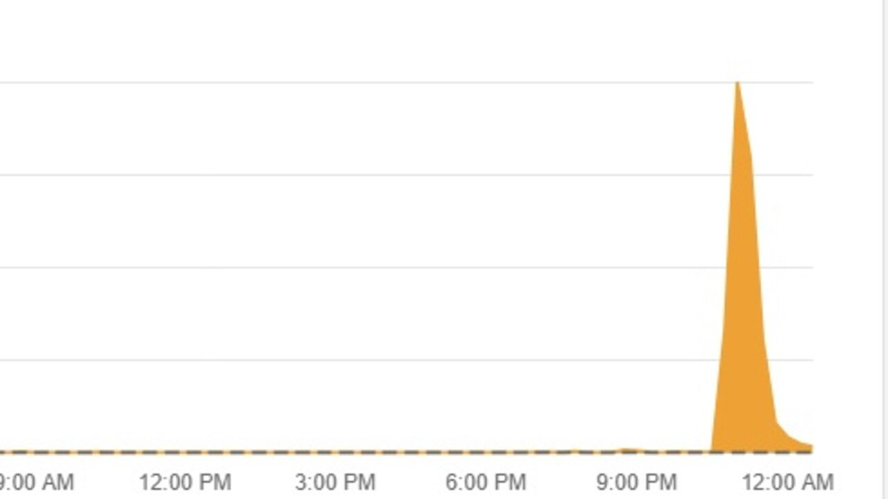 Gmail chart that reports a spike in issues.