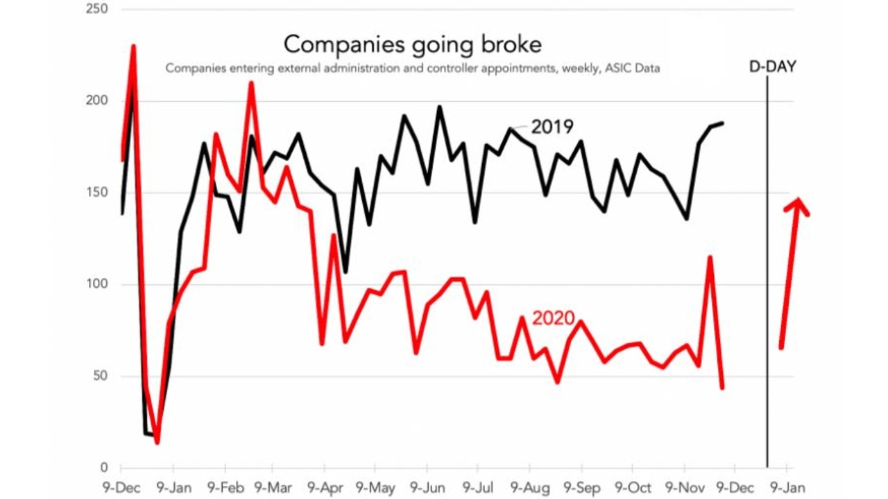 This year has seen less businesses go broke but that will all change on January 1.
