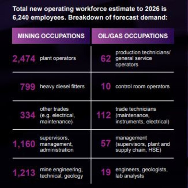 Projected workforce required per occupations in Queensland. Graphic: AMMA