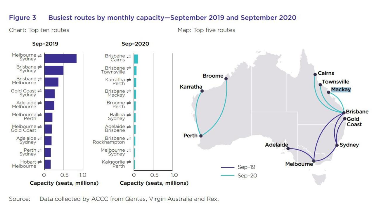 This map shows the change in flight popularity from September 2019 to 2020. Picture: ACCC