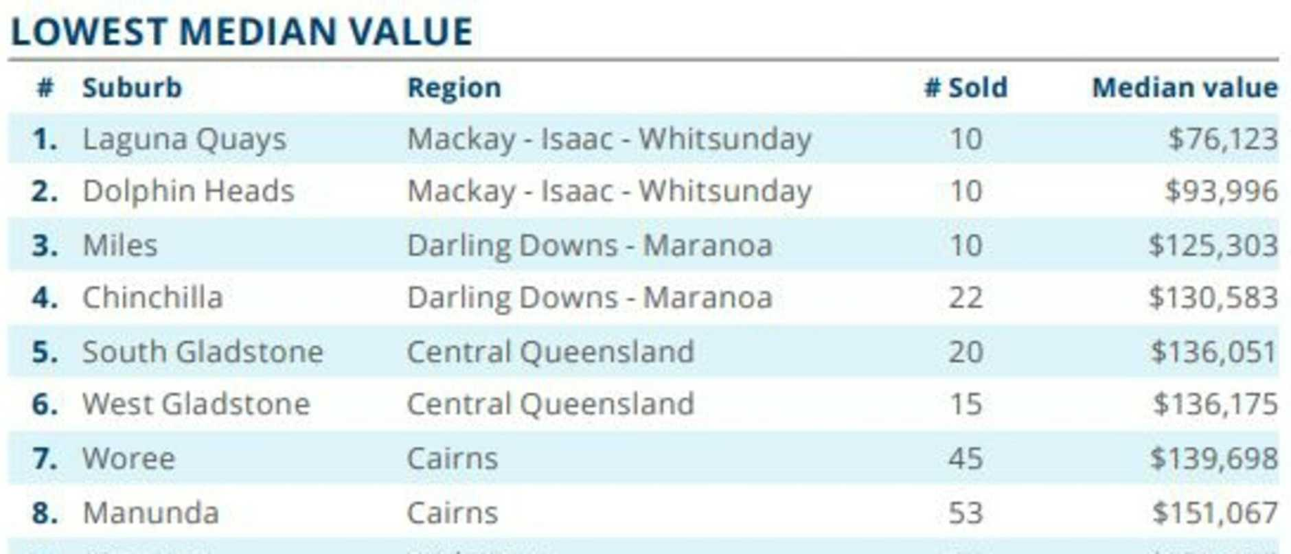 Miles and Chinchilla were in the top 10 Queensland tops for the lowest median value for units. Picture: CoreLogic