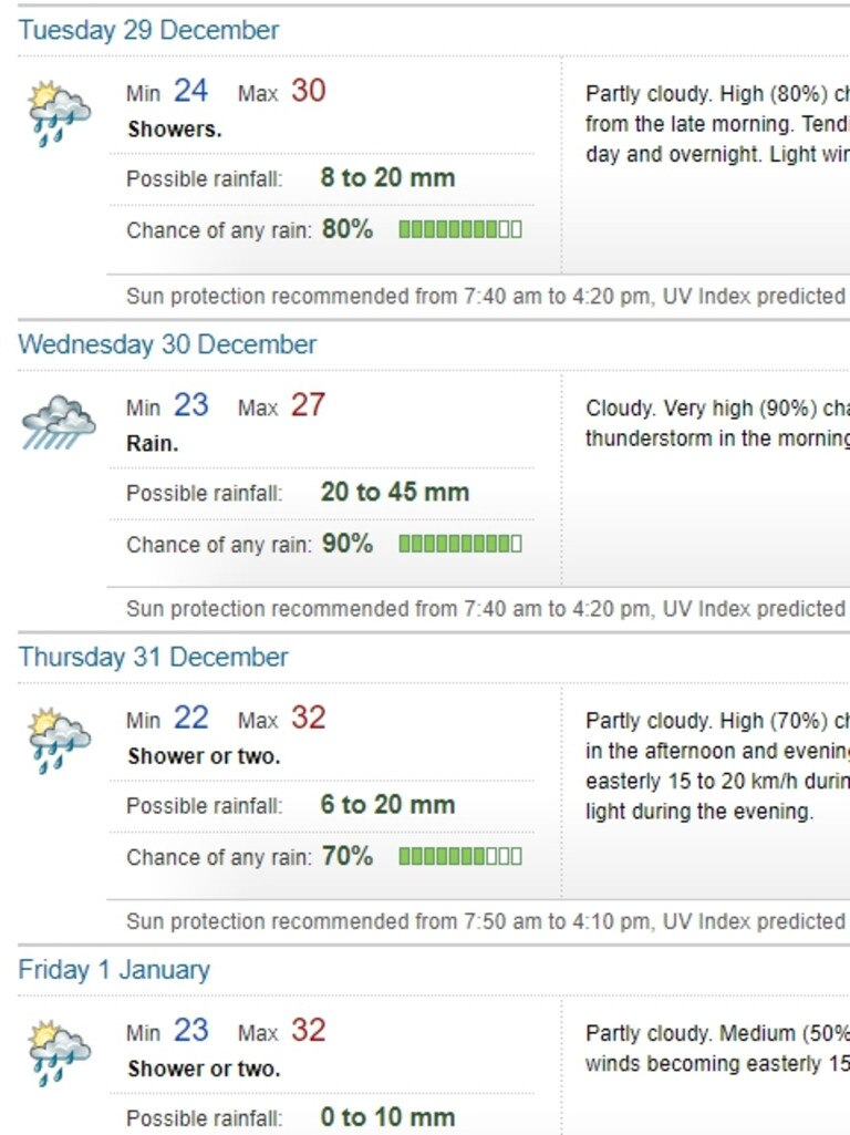 CQ weather over New Years