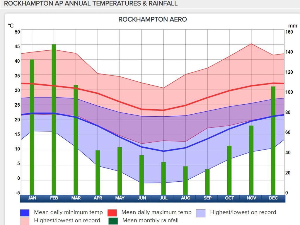 Rockhampton's annual average weather trend