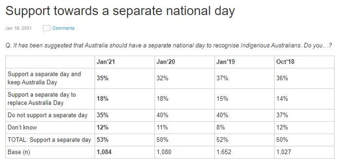 Aus Day poll. Picture: Essential Media
