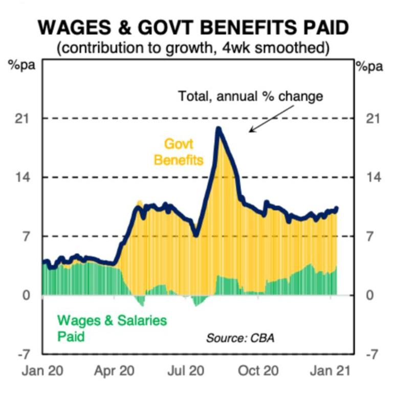 Government benefits are the reason why unemployment is so low.