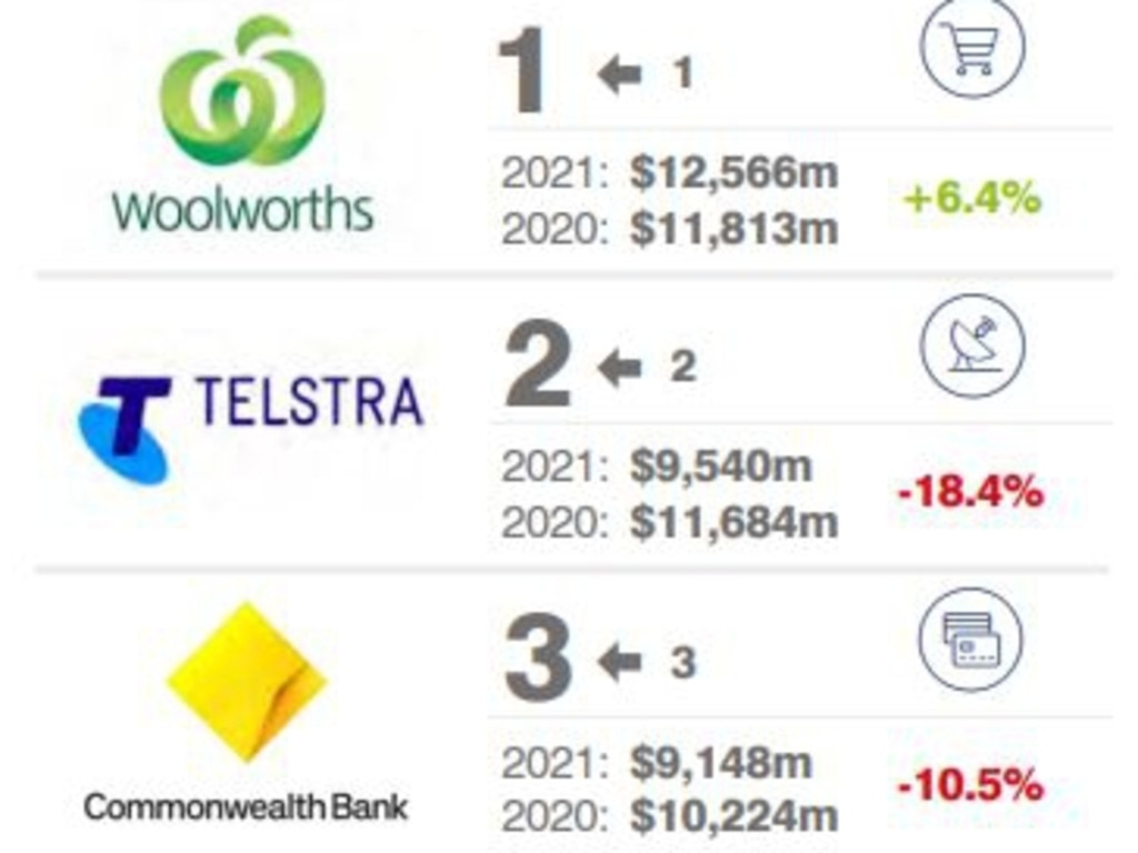 Australia's most valuable brands according to the 2021 Brand Finance Report.