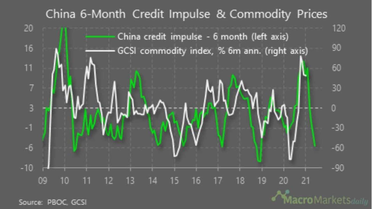 The recent drop in iron ore could be linked to China's credit impulse.