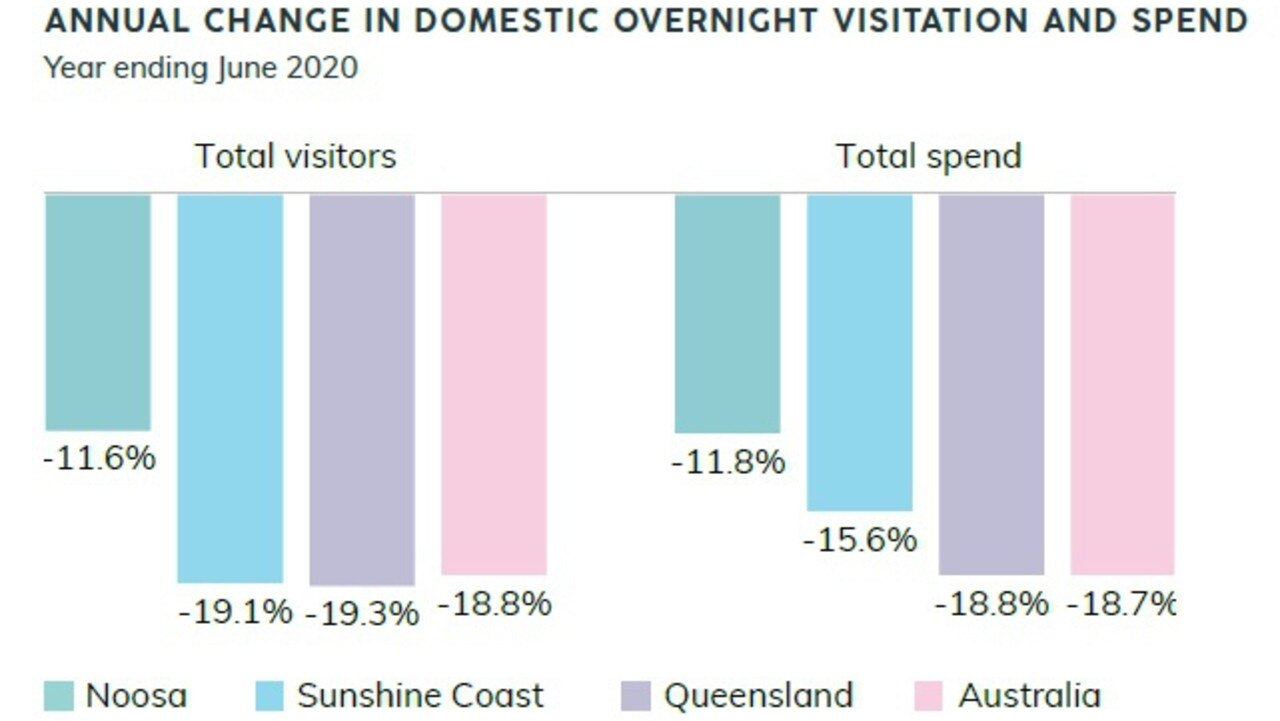 This graph presented by Noosa Council this week showed the dramatic fall in visitors stays and spend.