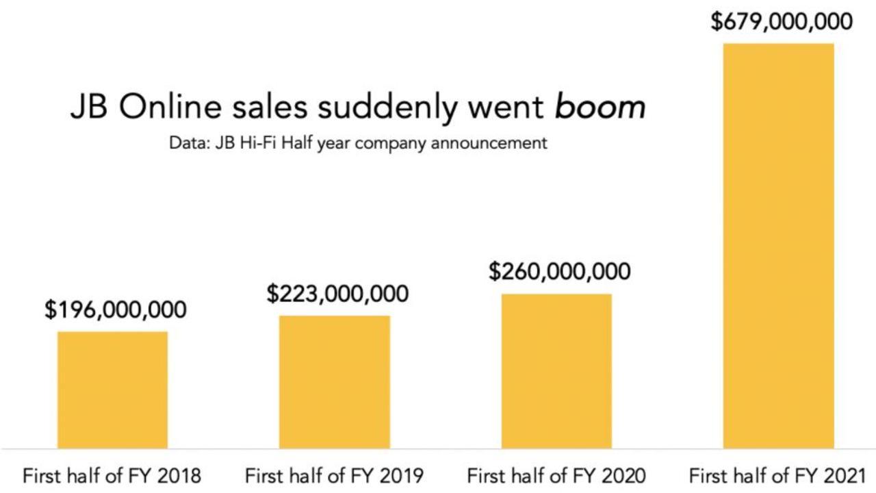 JB Hi-Fi's online sales have skyrocketed.
