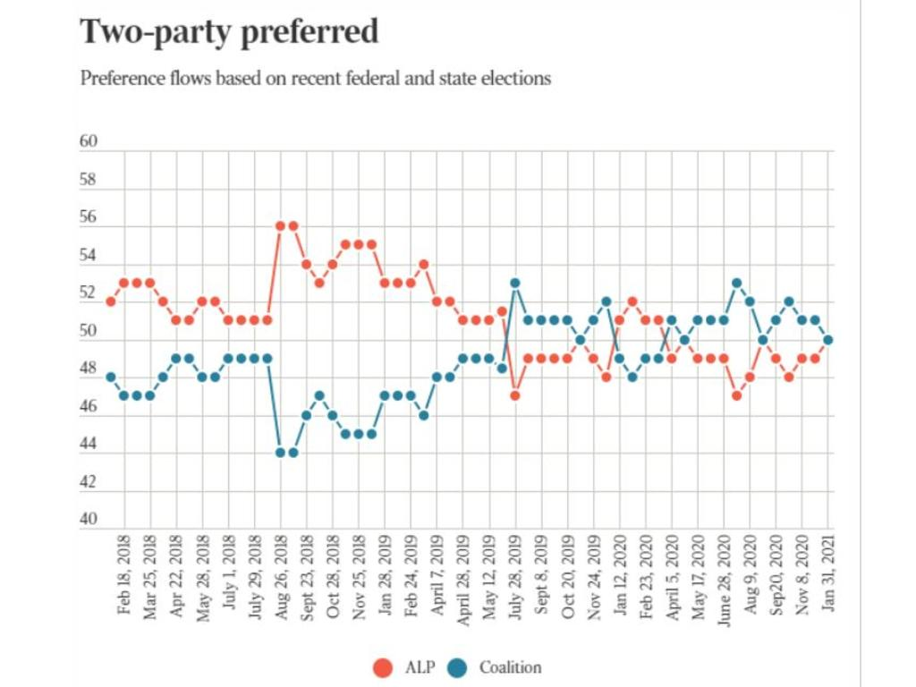 The latest Newspoll shows ALP and the Coalition as neck and neck. Source: The Australian.