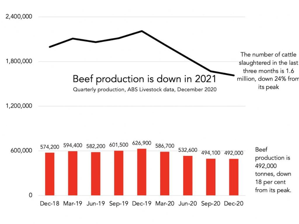 It's a good year to be a cow. But not such a good year to be a burger lover.